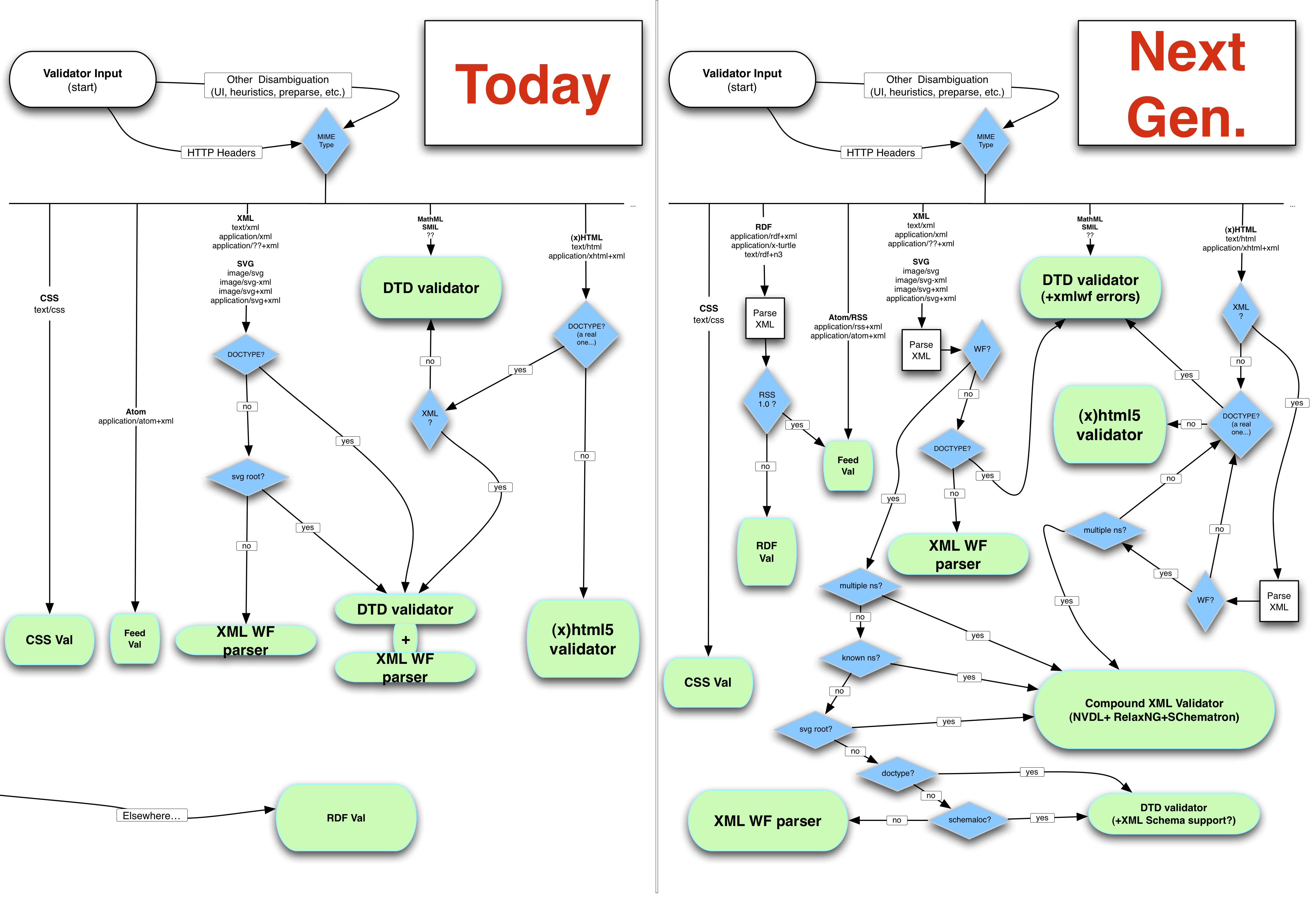 Development roadmap for the w3c markup validation service validator flow chart now and next generation ccuart Gallery